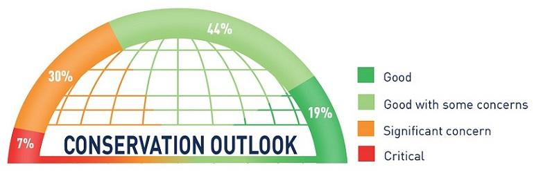 IUCN World Heritage Outlook 3